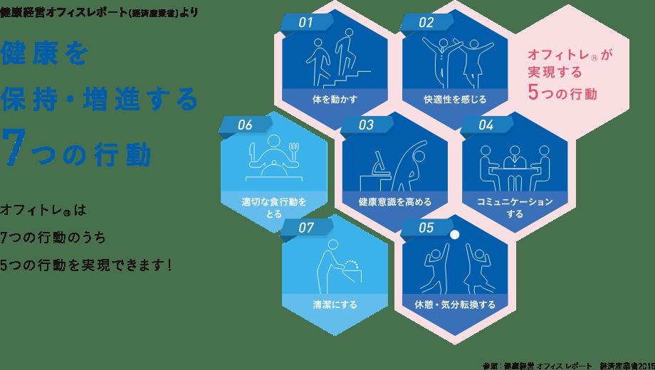 健康を保持・増進する7つの行動:オフィトレ®は7つの行動のうち5つの行動を実現できます!